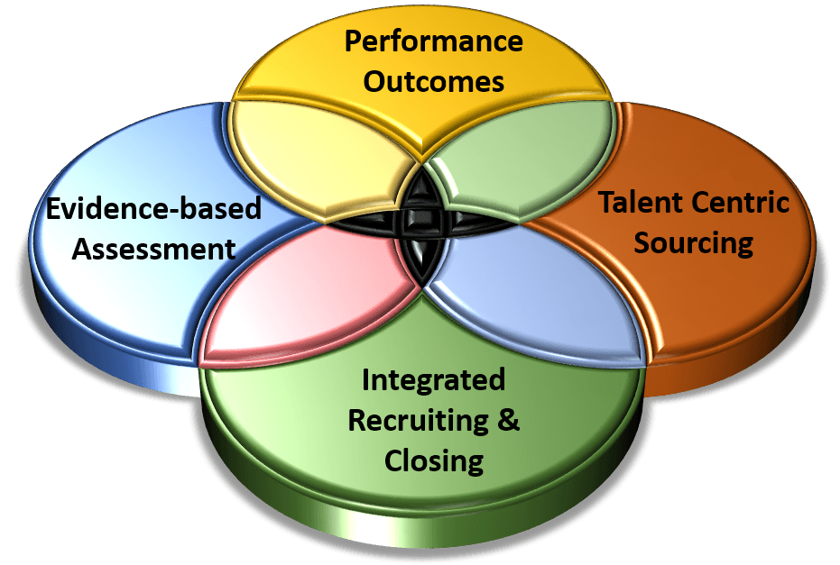 Talent Acquisition for HR and Recruiter Careers